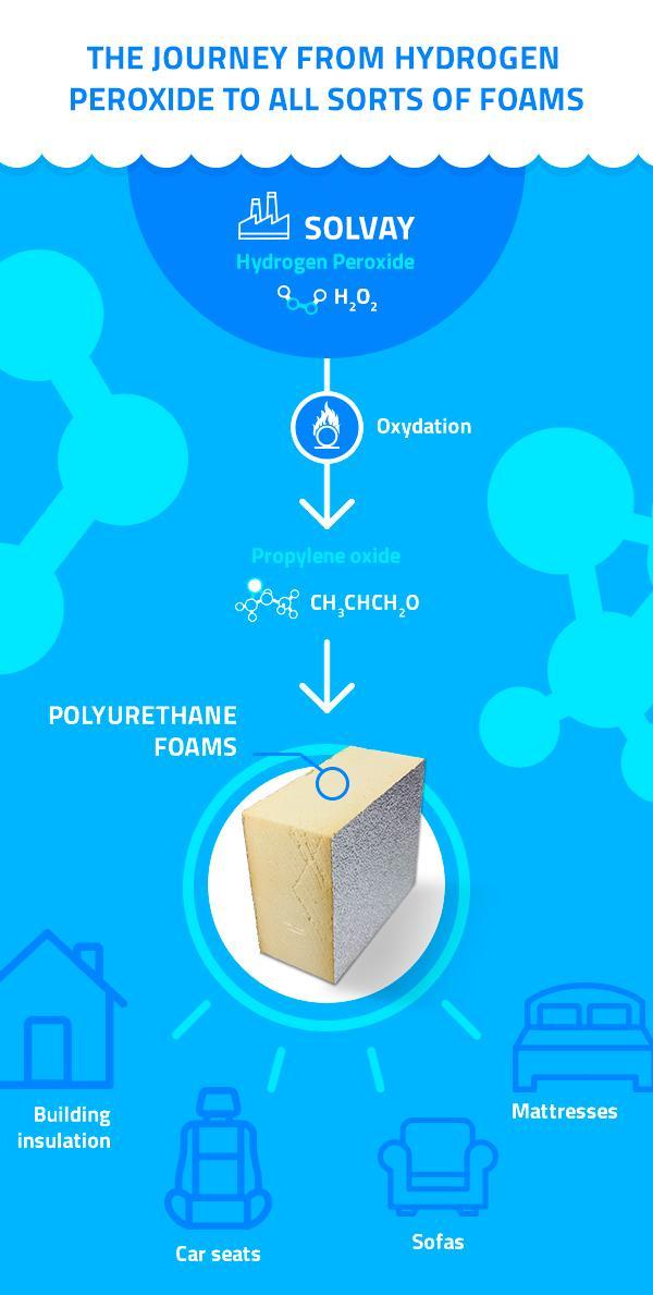索尔维在沙特阿拉伯新建过氧化氢工厂满足全球的需求
