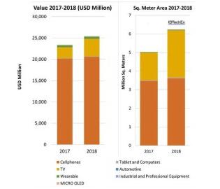 2019年OLED市场有望实现18.82%的增长